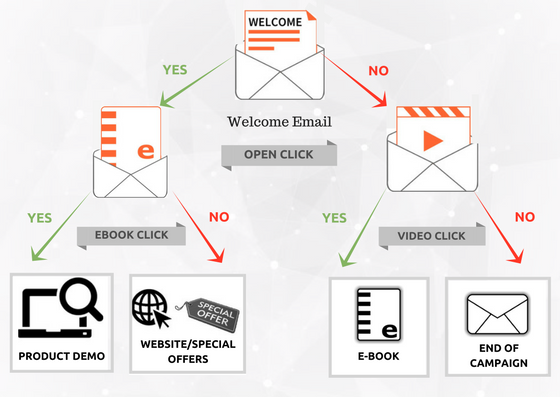 Email and SMS Marketing Automation
