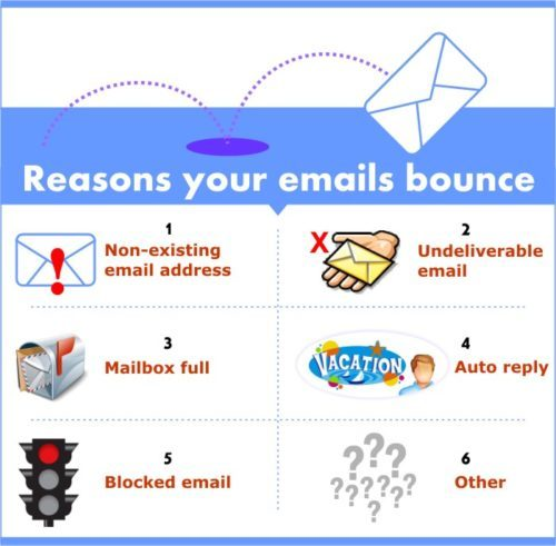 bounce-mail