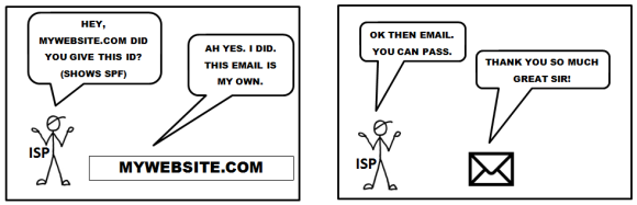 SPF explained in simple words
