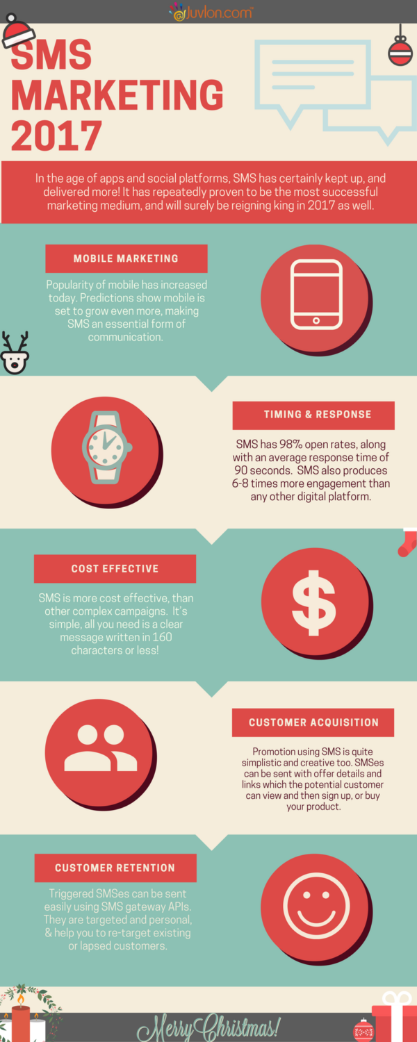 SMS Marketing Infographics