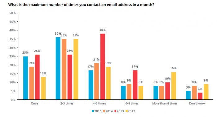 Email sending frequency