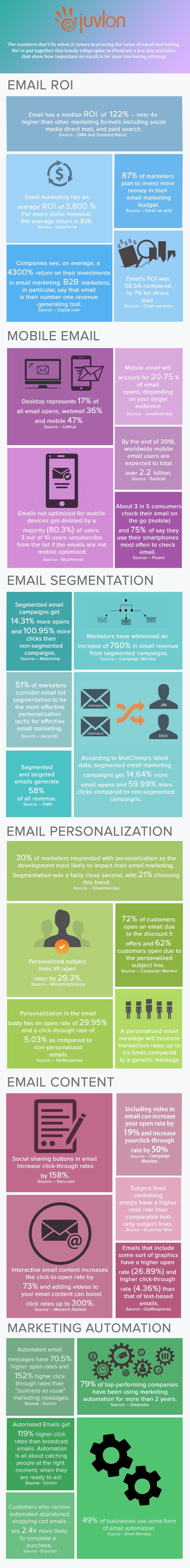 Email Mrketing Statistics To Guide Your Email Campaign Strategy